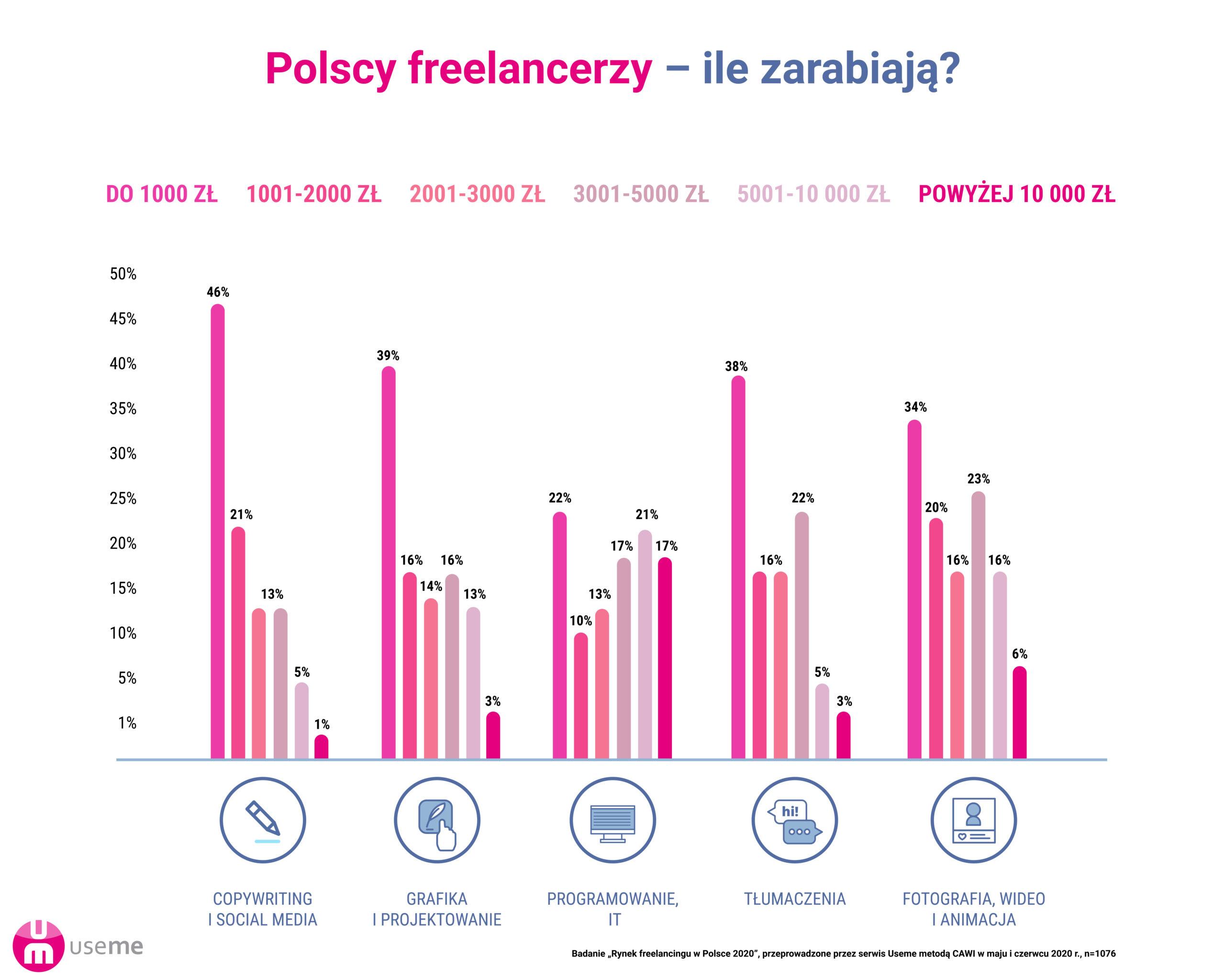 wykres_ileZarabiaja