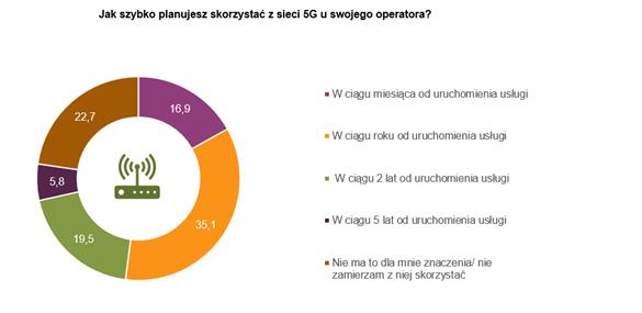 Badanie Ericsson Ponad połowa Polaków chce szybkiego dostępu do 5G