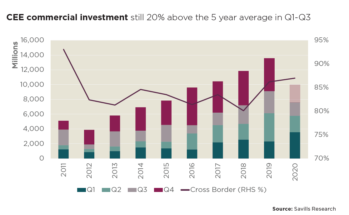 CEE markets record third highest Real Estate investment volume on record