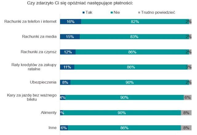 Długi czynszowe Polaków rosną szybciej 2