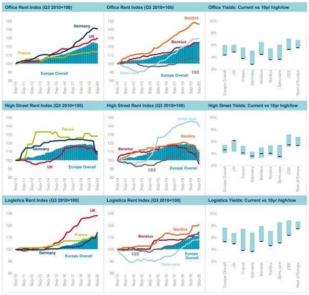 Europejski sektor logistyczny w czasie pandemii nadal rośnie