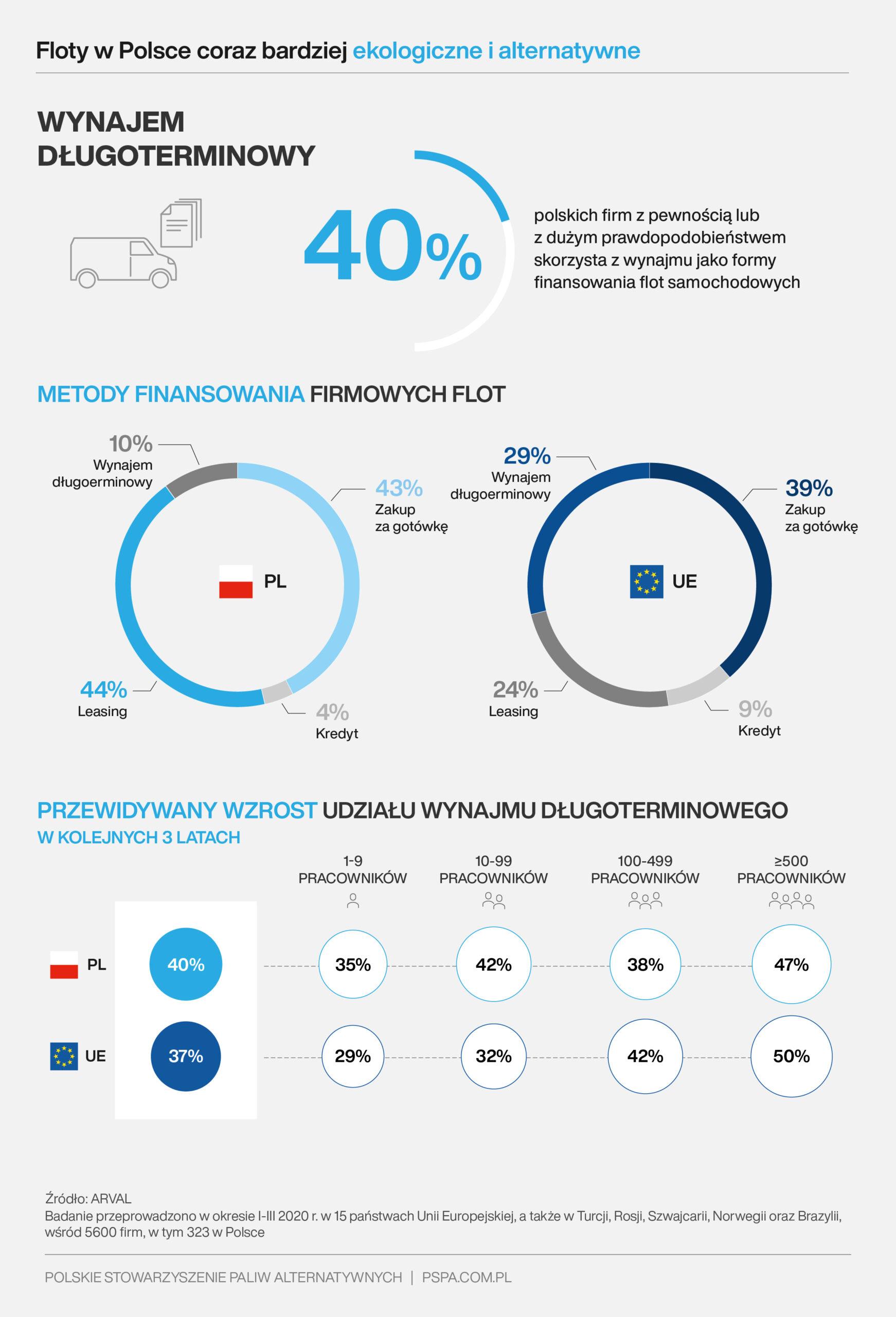 Floty w Polsce coraz bardziej ekologiczne i alternatywne (1)