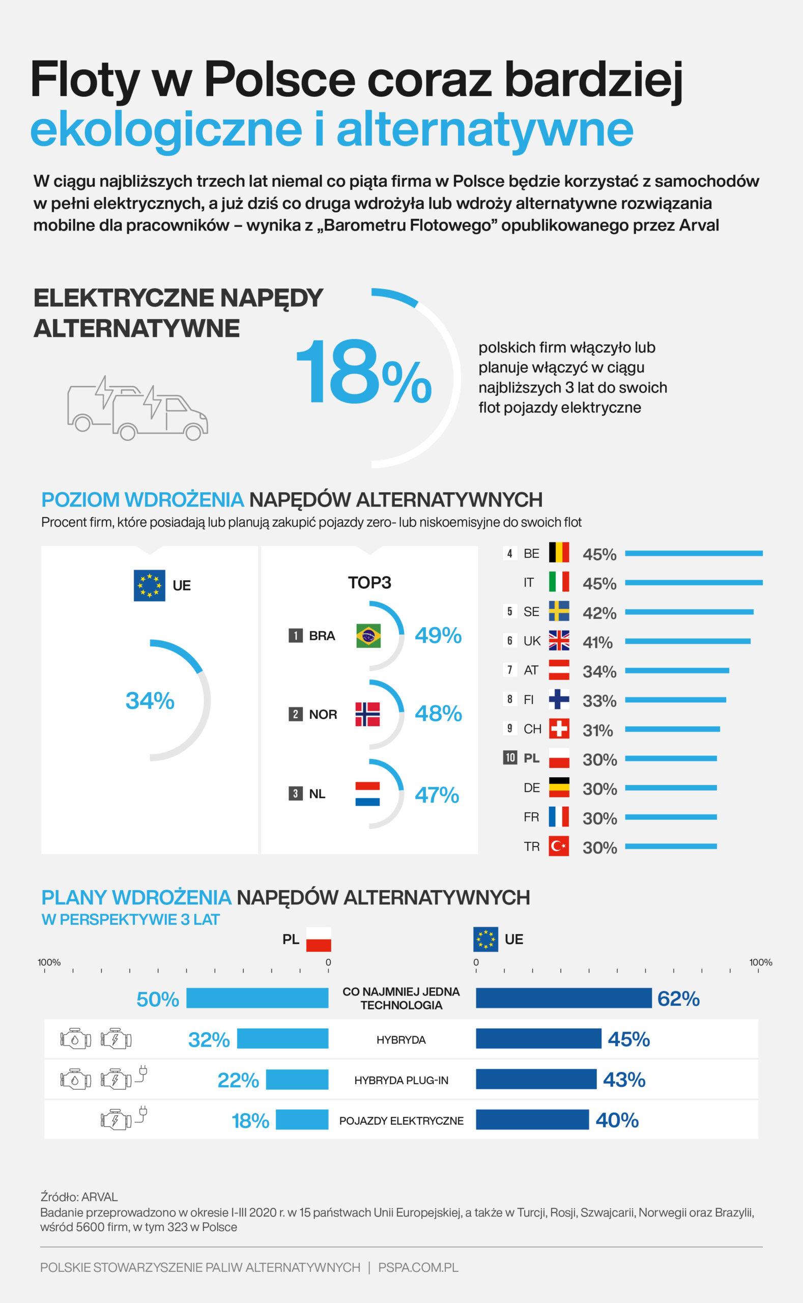 Floty w Polsce coraz bardziej ekologiczne i alternatywne (2)