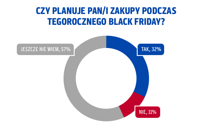 Ilu Polaków planuje zakupy w Black Friday