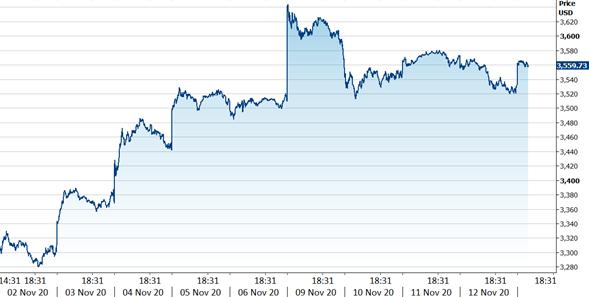 Indeks S&P 500