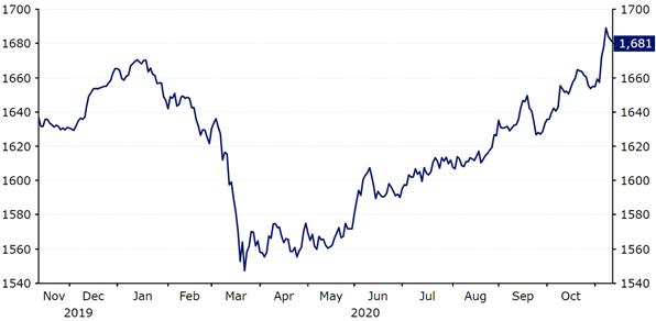 Indeks walut MSCI EM