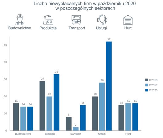 Niewypłacalności polskich firm 2020
