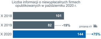 Niewypłacalności polskich firm