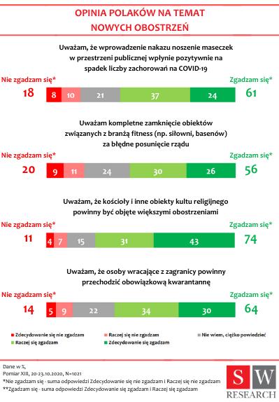 Opinia Polaków na temat podejścia do nowych obostrzeń