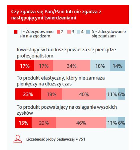 Opinie Polaków na temat funduszy