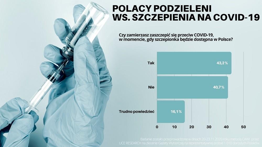 Polacy nadal sceptycznie nastawieni. Blisko 75% nie chce też kar za jej brak – Infografika