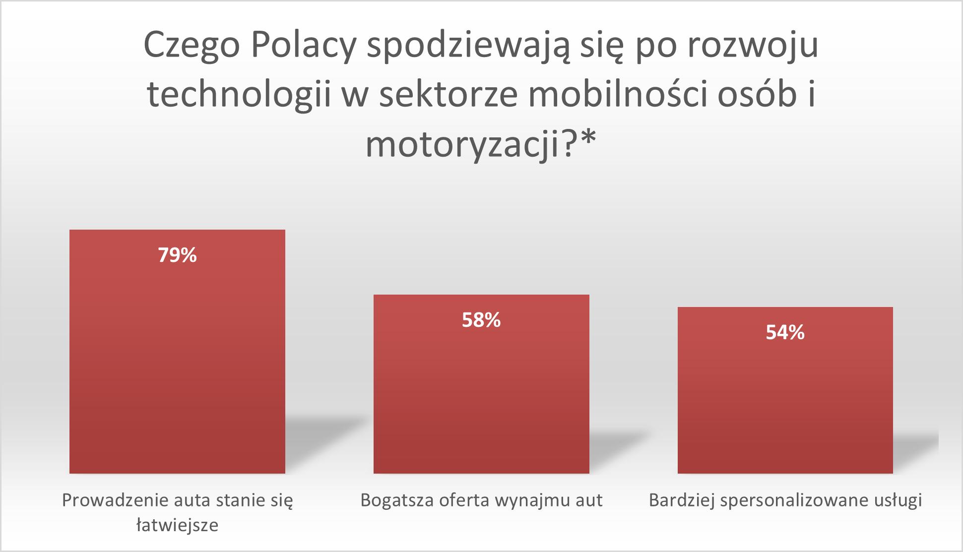 Polacy z entuzjazmem o rozwoju technologii w motoryzacji i mobilności osób