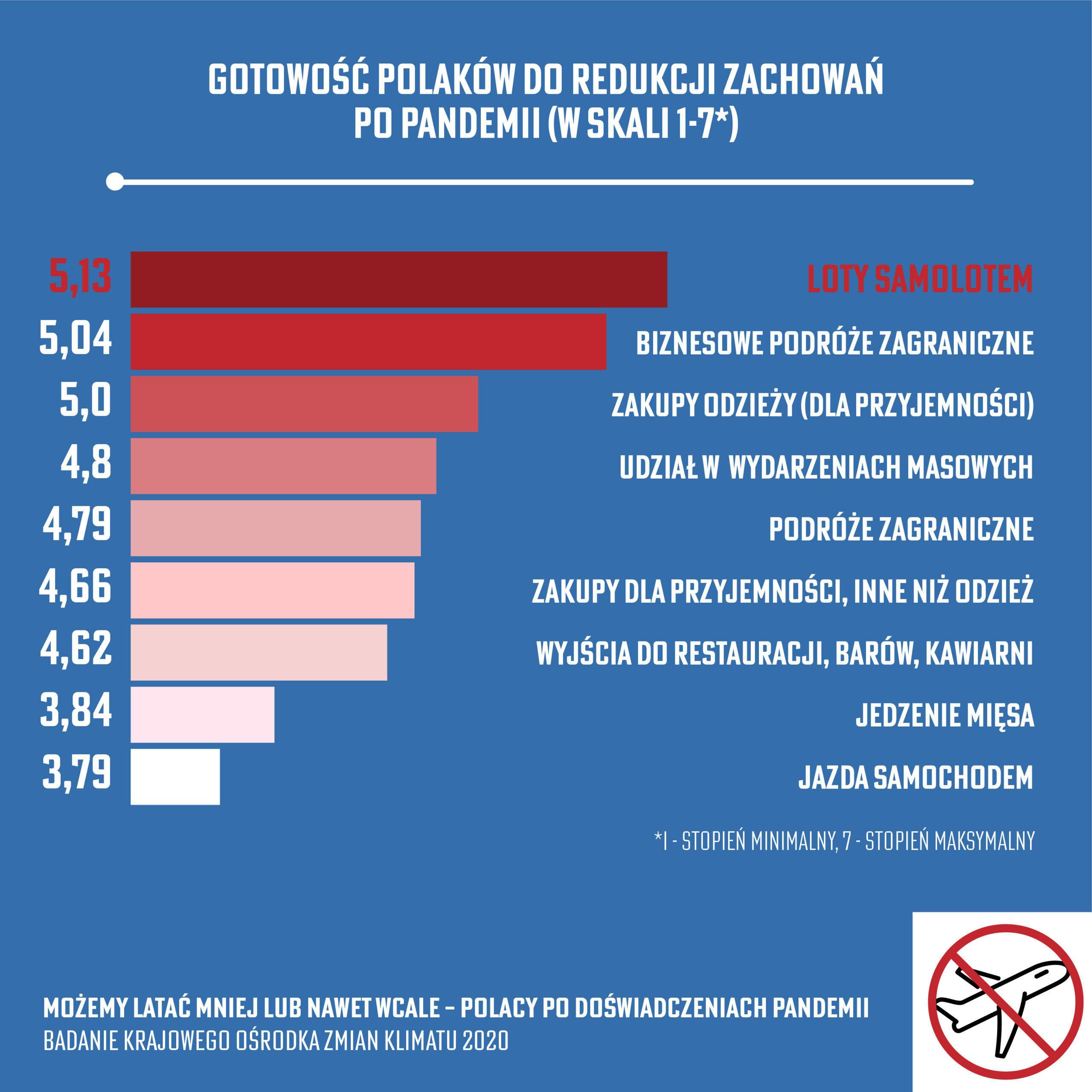 Polak-w-samolocie-a-pandemia_badanie_KOZK_1