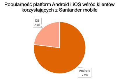 Popularność platform Android i iOS