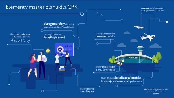 Trzy duże konsorcja inżynieryjne ubiegają się o kontrakt na master plan CPK