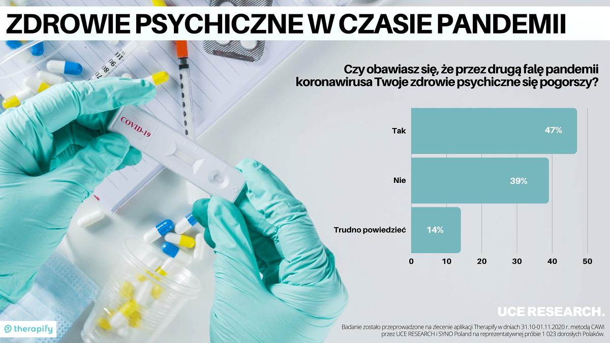 Zdrowie psychiczne Polaków w czasie pandemii – INFOGRAFIKA – Copyright by UCE RESEARCH
