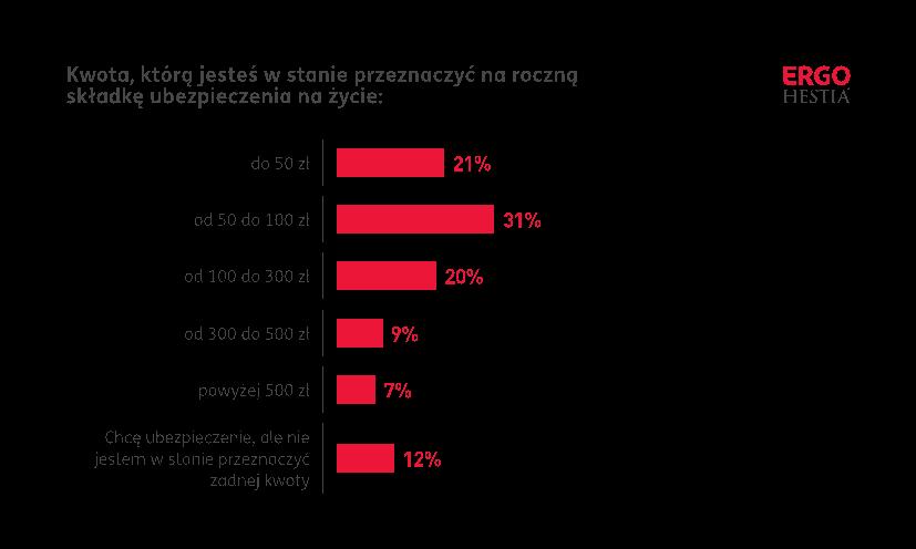 coraz więcej osób skłania się do zakupu ubezpieczenia na życie i zdrowie