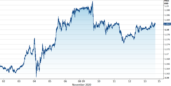 kurs euro usd