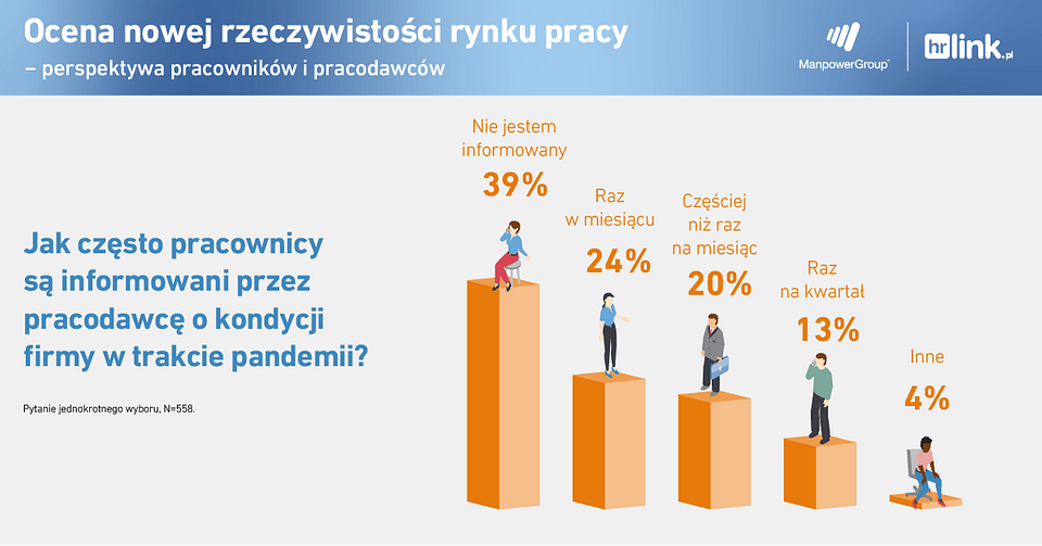 nowa rzeczywistość na rynku pracy