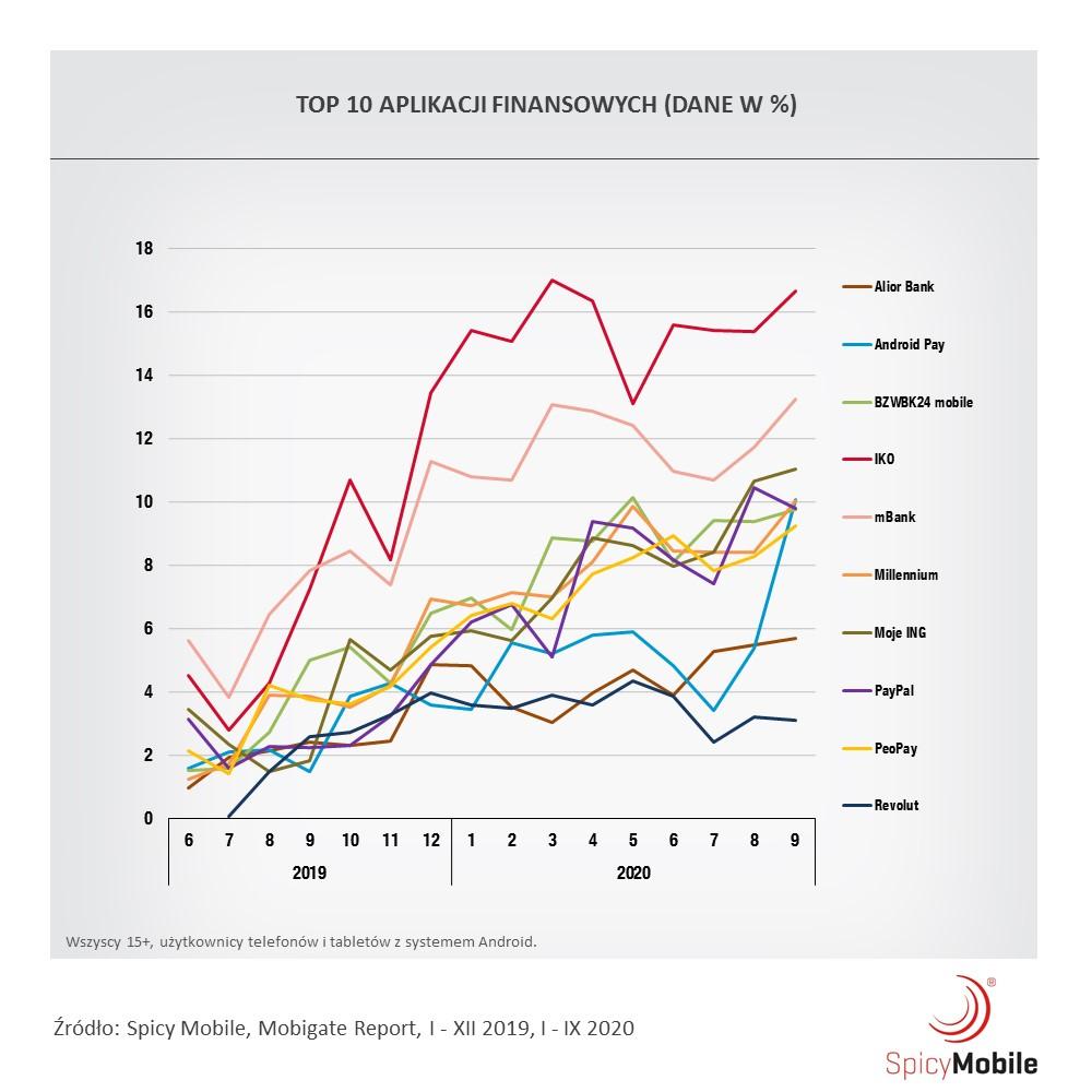 top-10-aplikacji-finansowych-wedlug-zasiegu