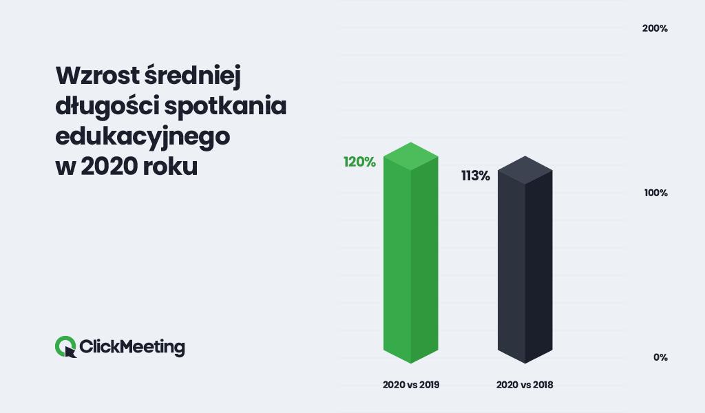wzrost-sredniej-dlugosci-spotkania-edukacyjnego