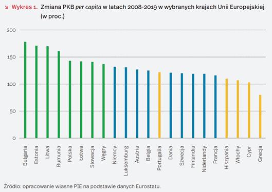 zmiana PKB w UE