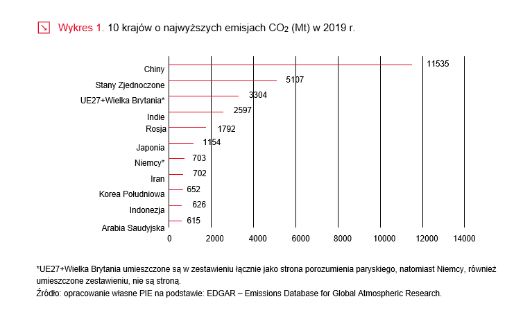 10 krajów o najwyższych emisjach CO2