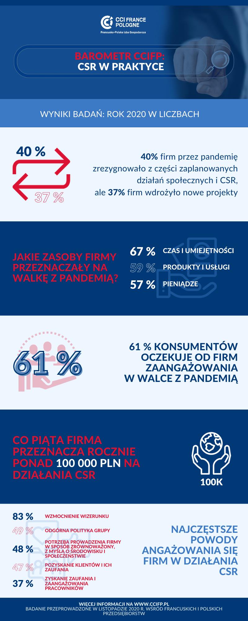Barometr wyniki – ROK 2020 W LICZBACH