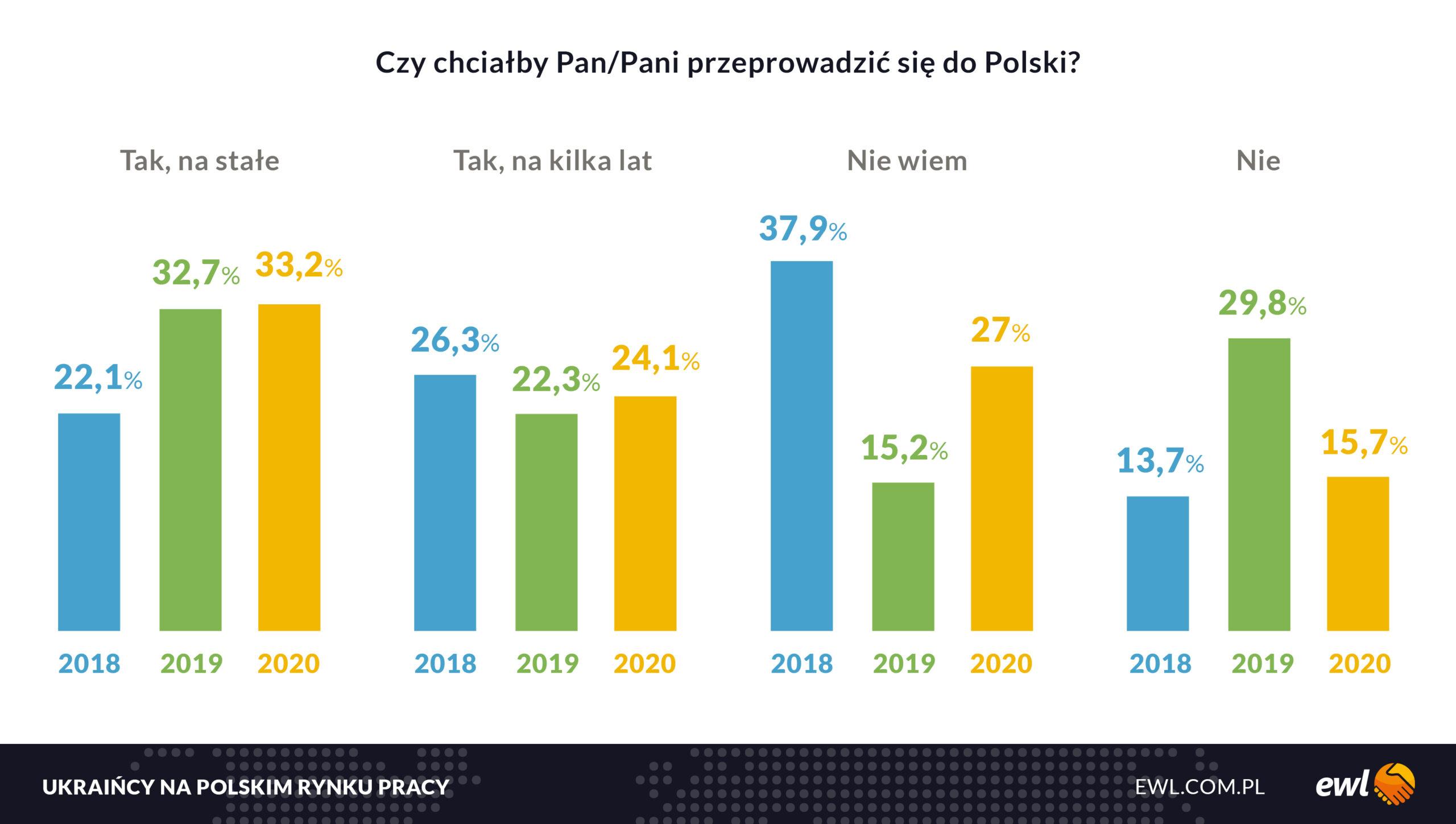 Coraz więcej pracowników z Ukrainy chce pozostać w Polsce