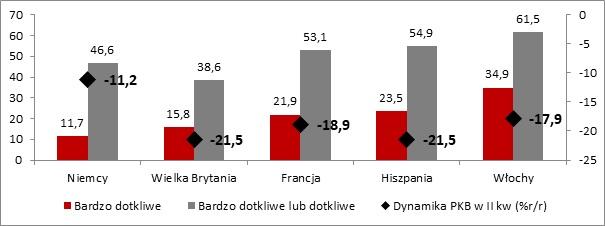 Dotkliwość wywołanego pandemią pogorszenia koniunktury na głównych rynkach zagranicznych dla eksportu badanych firm