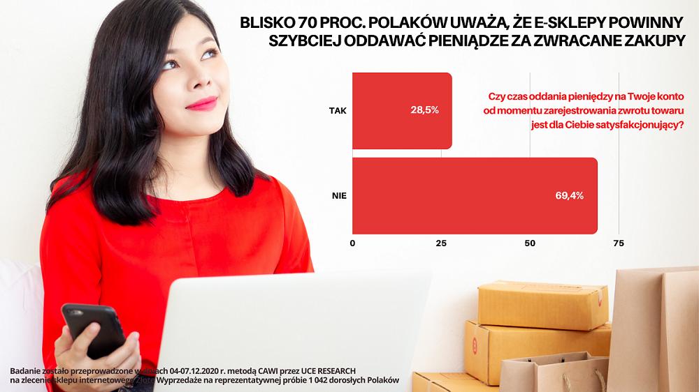 [GRAFIKA] Blisko 70% konsumentów twierdzi, że sklepy internetowe za długo przetrzymują pieniądze za zwrócone towary