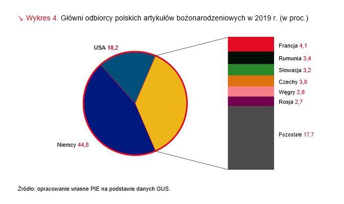 Główni odbiorcy polskich artykułów bożonarodzeniowych w 2019
