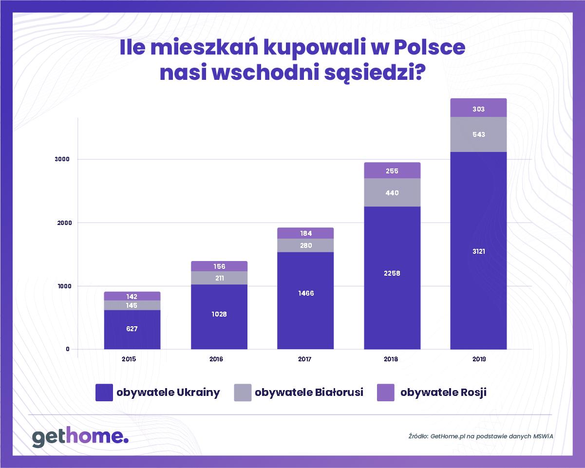 Graf 1 – Ile mieszkań kupili w Polsce cudzoziemcy