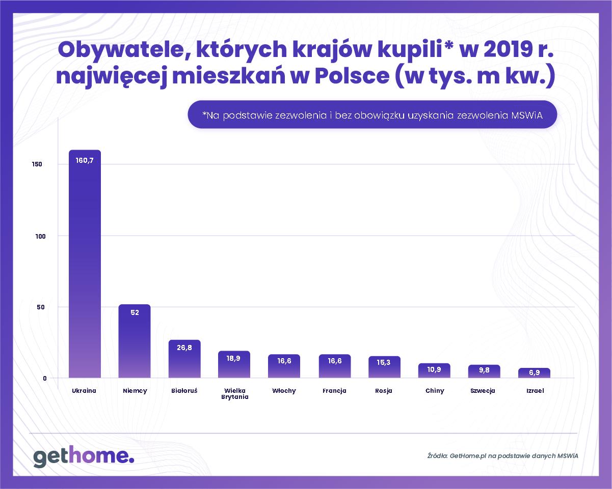 Graf 2 – Obywatele, których krajów kupili najwięcej mieszkań w Posce