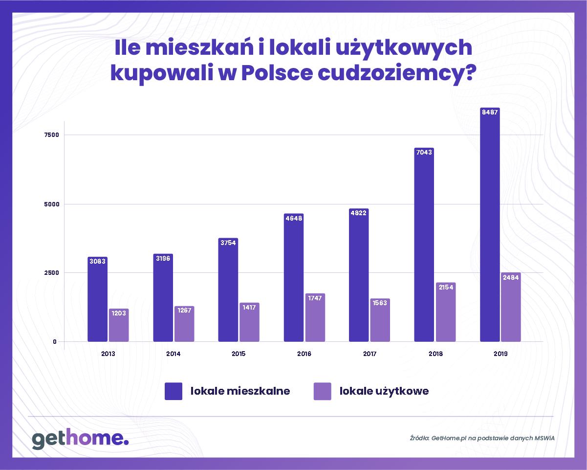 Graf 3 – Ile mieszkań i lokali uzytkowych kupili cudzoziemcy