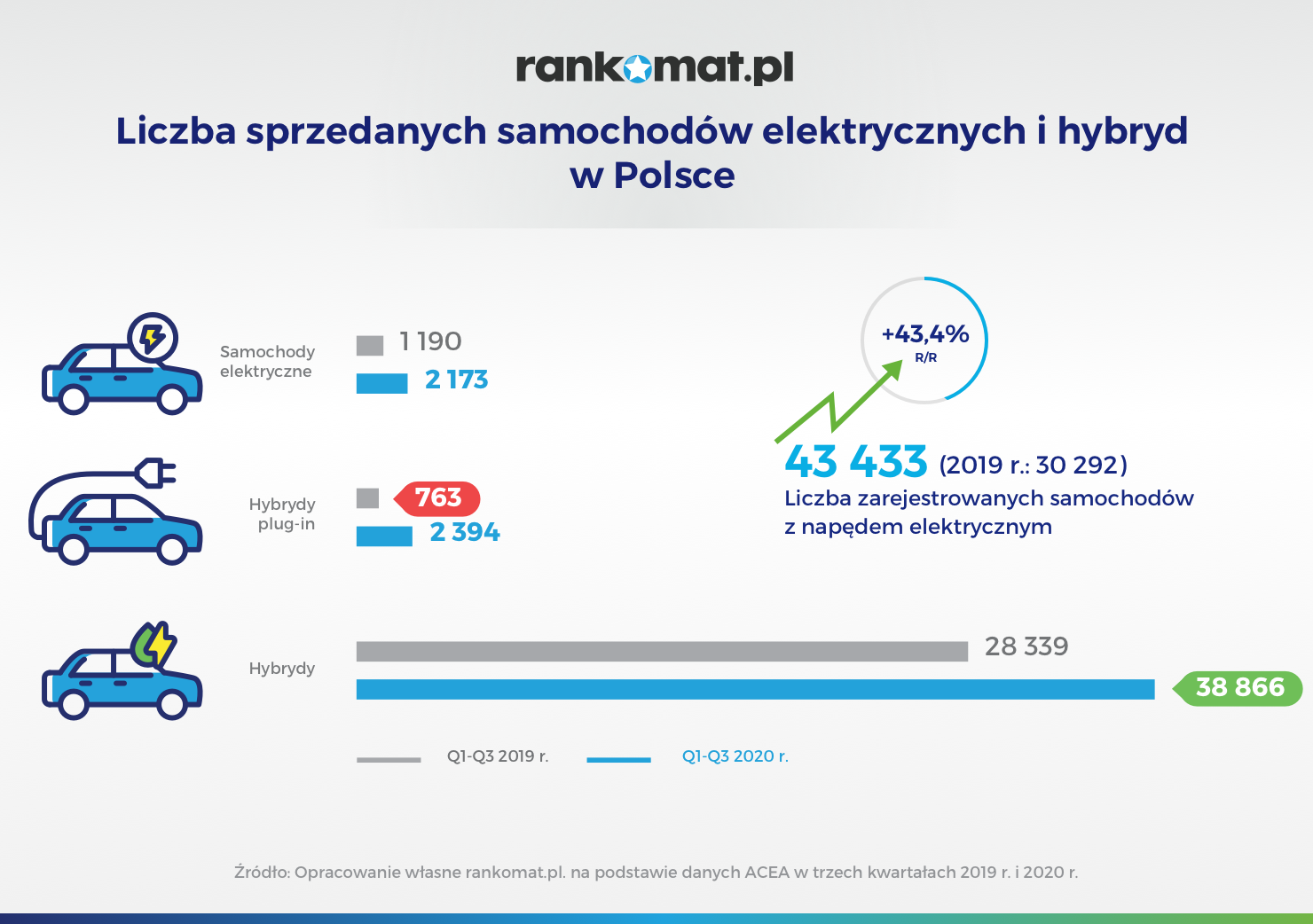 Liczba sprzedanych samochodów elektrycznych i hybryd w Polsce_v2