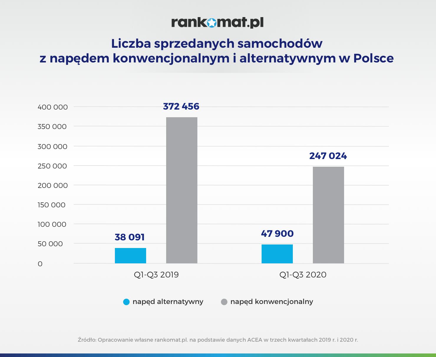 Liczba sprzedanych samochodów z napędem konwencjonalnym i alternatywnym w Polsce_v2