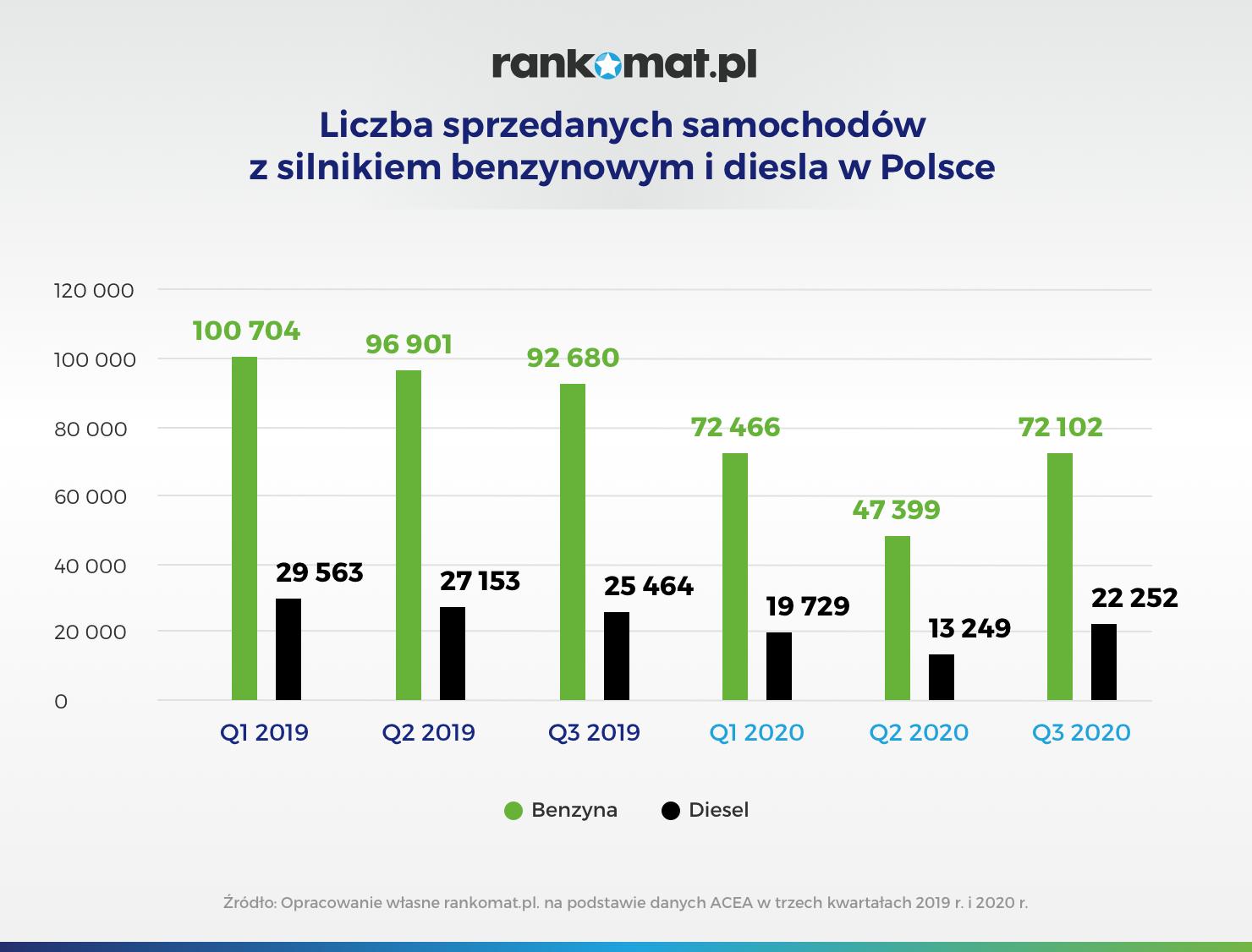 Liczba sprzedanych samochodów z silnikiem benzynowym i diesla w Polsce_v2