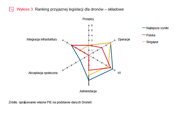 Polska krajem przyjaznym dla dronów