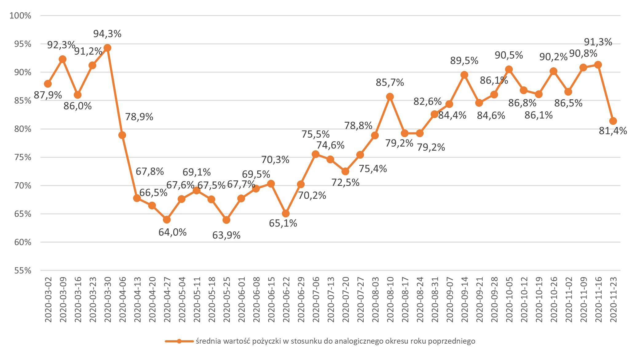 Średnia wartość pożyczki w okresie marzec – listopad