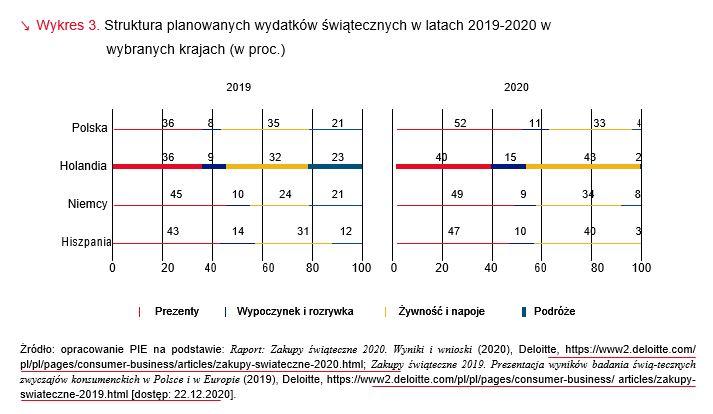 Struktura planowanych wydatków świątecznych w latach 2019-2020 w wybranych krajach
