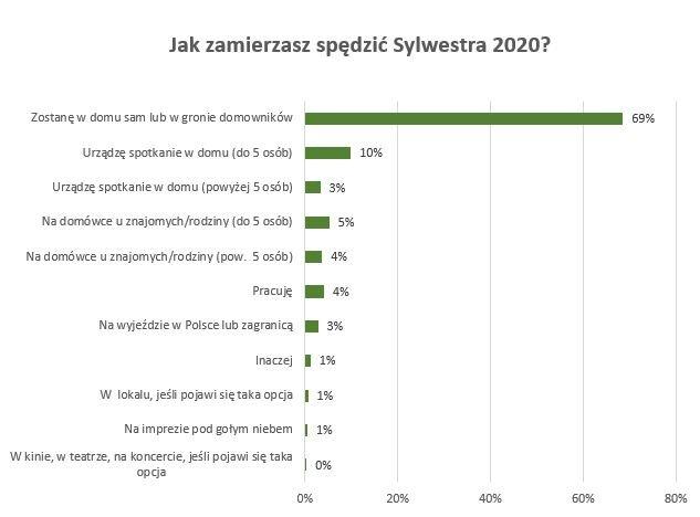 Sylwester 2020 – jak go spędzimy