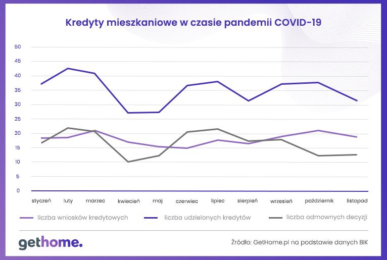 Tabela – Kredyty mieszkaniowe w czasie pandemii Covid 19