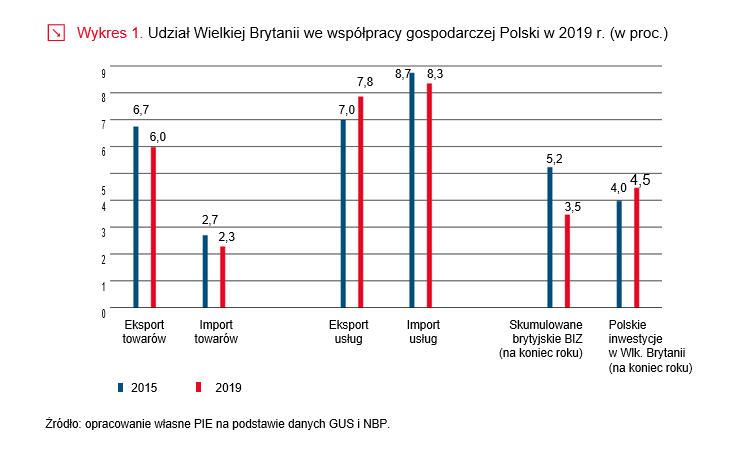 Udział Wielkiej Brytanii we współpracy gospodarczej Polski w 2019