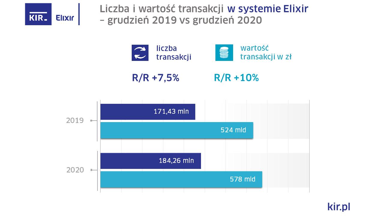 2020_12_Elixir_wykres