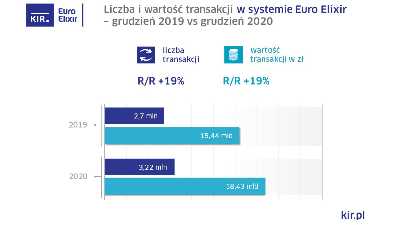 2020_12_Euro Elixir_wykres