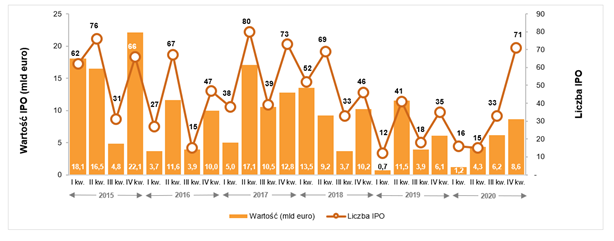Aktywność na europejskim rynku IPO (kwartalnie)