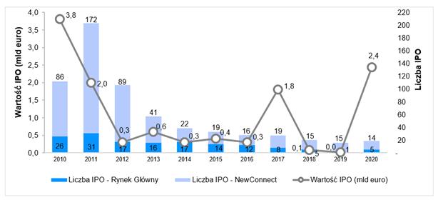 Aktywność na polskim rynku IPO od 2010 roku