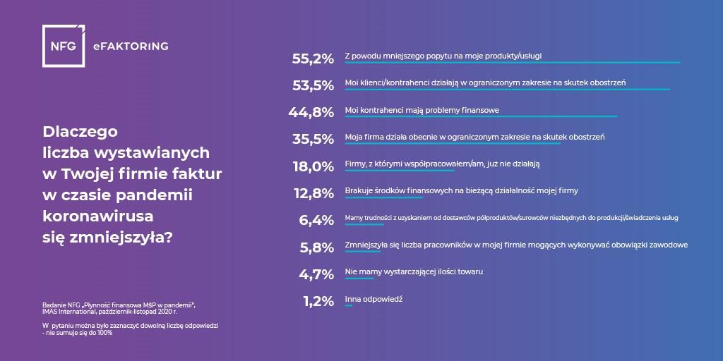 Badanie KRD NFG – Nawet 100 faktur mniej wystawiają miesięcznie firmy z sektora MŚP