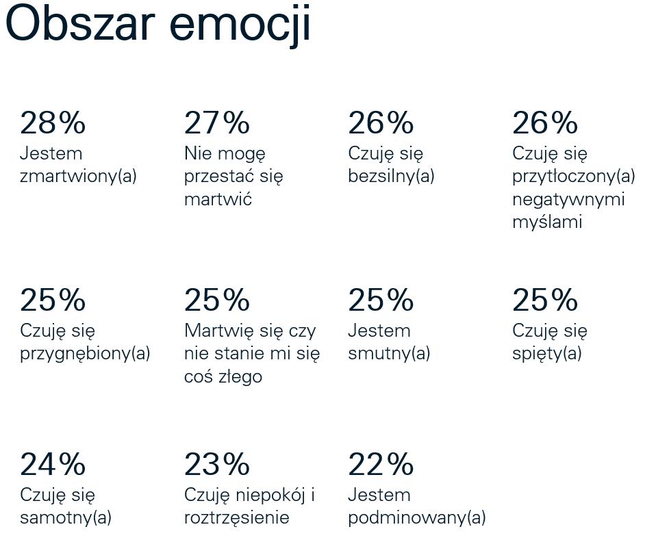 Badanie zdrowia psychicznego Polaków podczas pandemii COVID-19